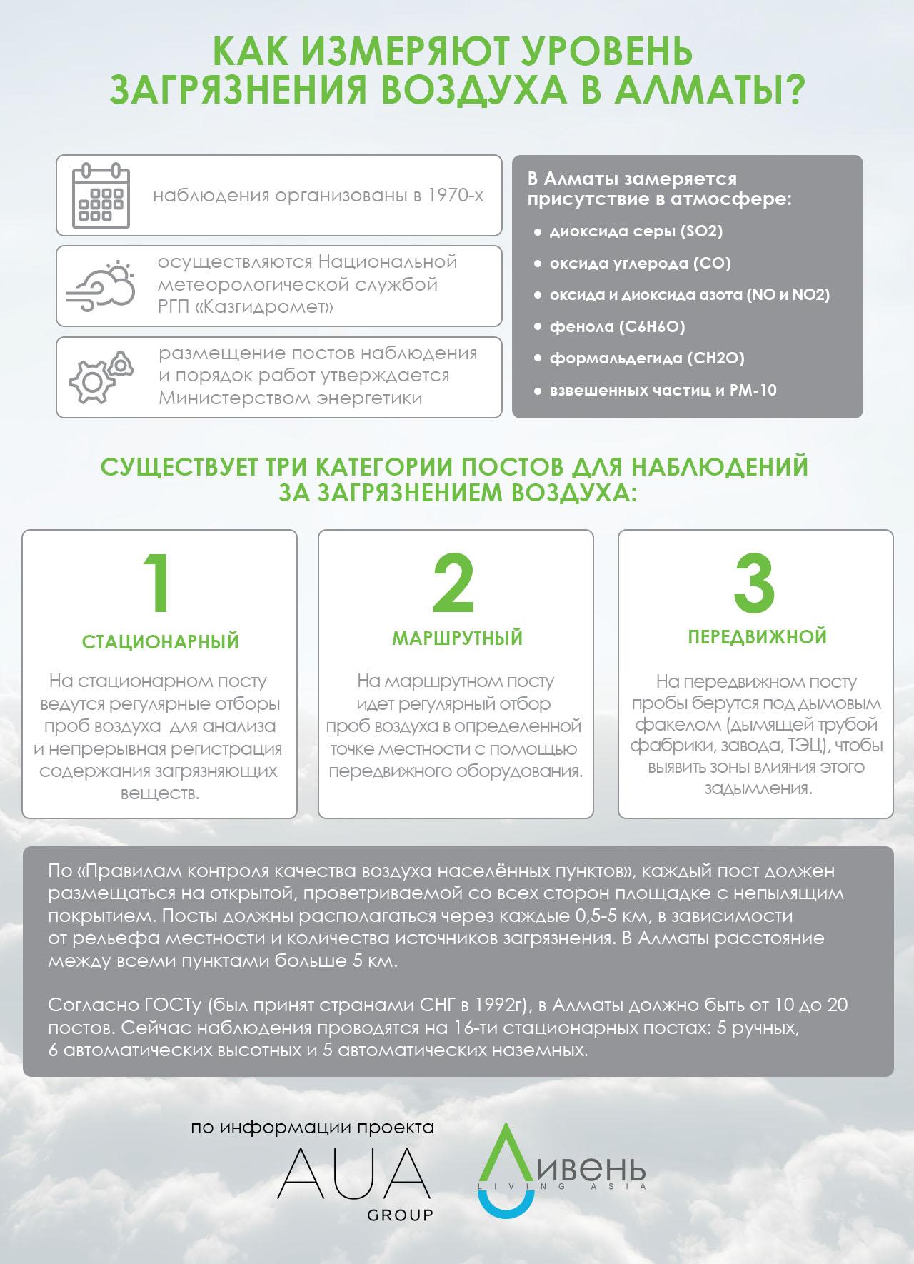 Как следят за чистотой воздуха в Алматы? Информация из исследования AUA group.