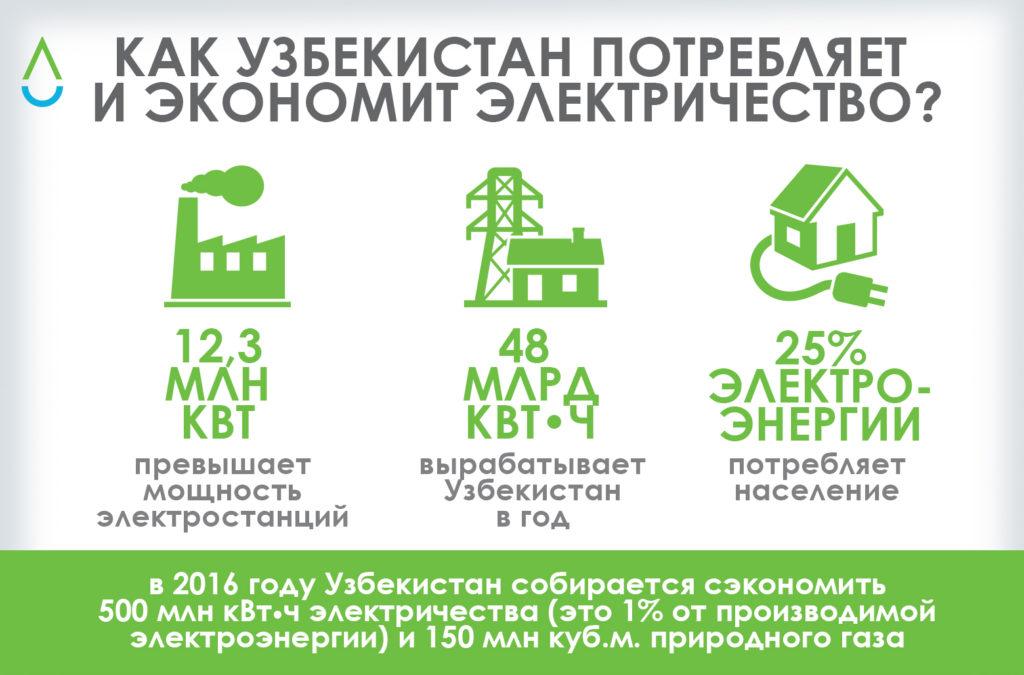 Как Узбекистан производит электричество