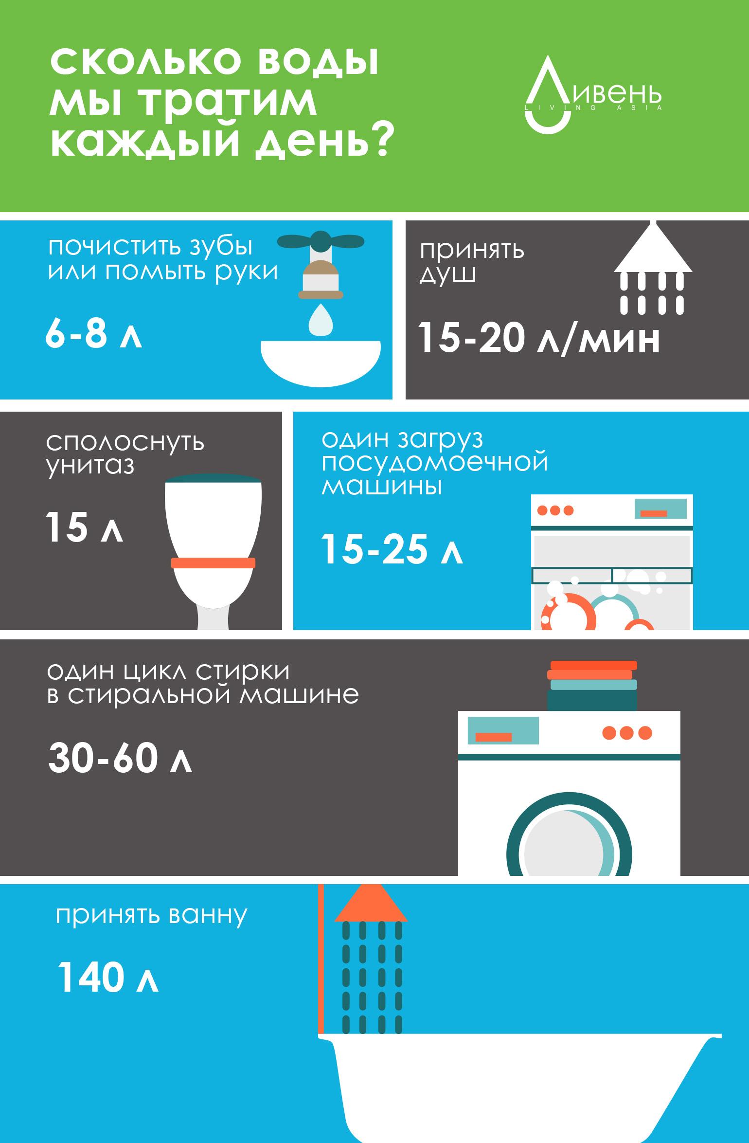 Сколько воды мы тратим?