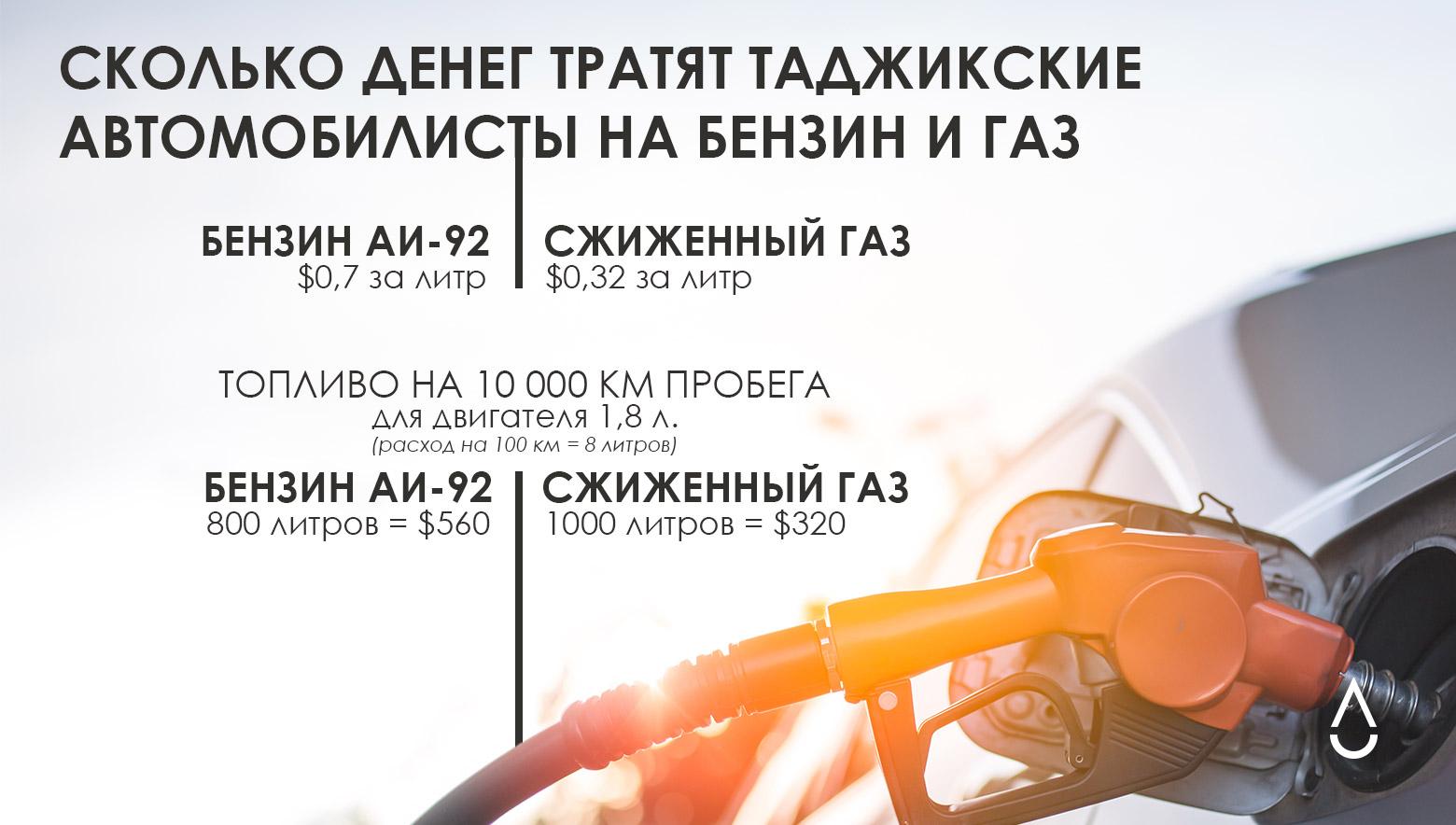 Сколько денег экономят таджикские автомобилисты, которые перешли на газ