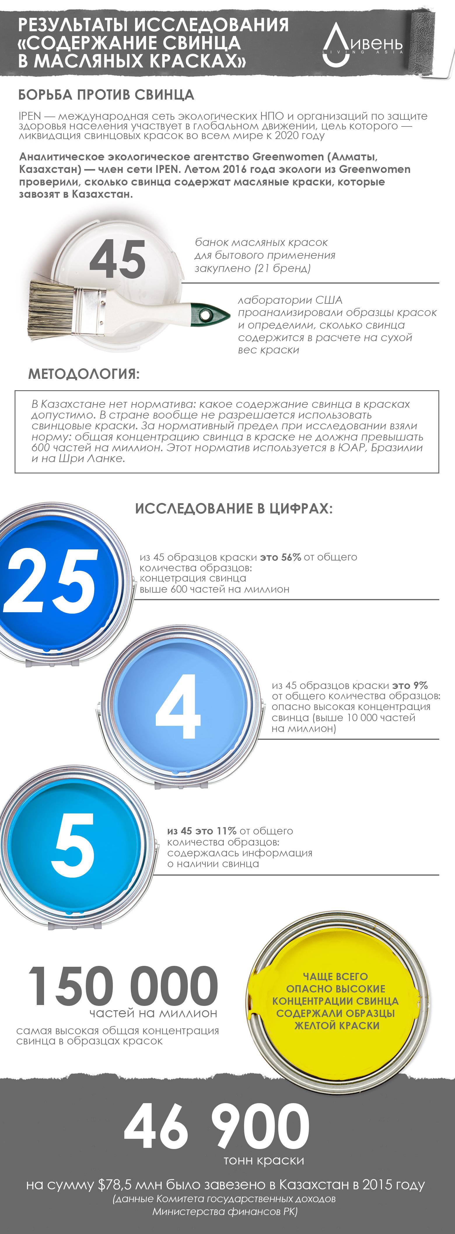 Инфографика: исследование, посвященное свинцовым краскам в Казахстане.