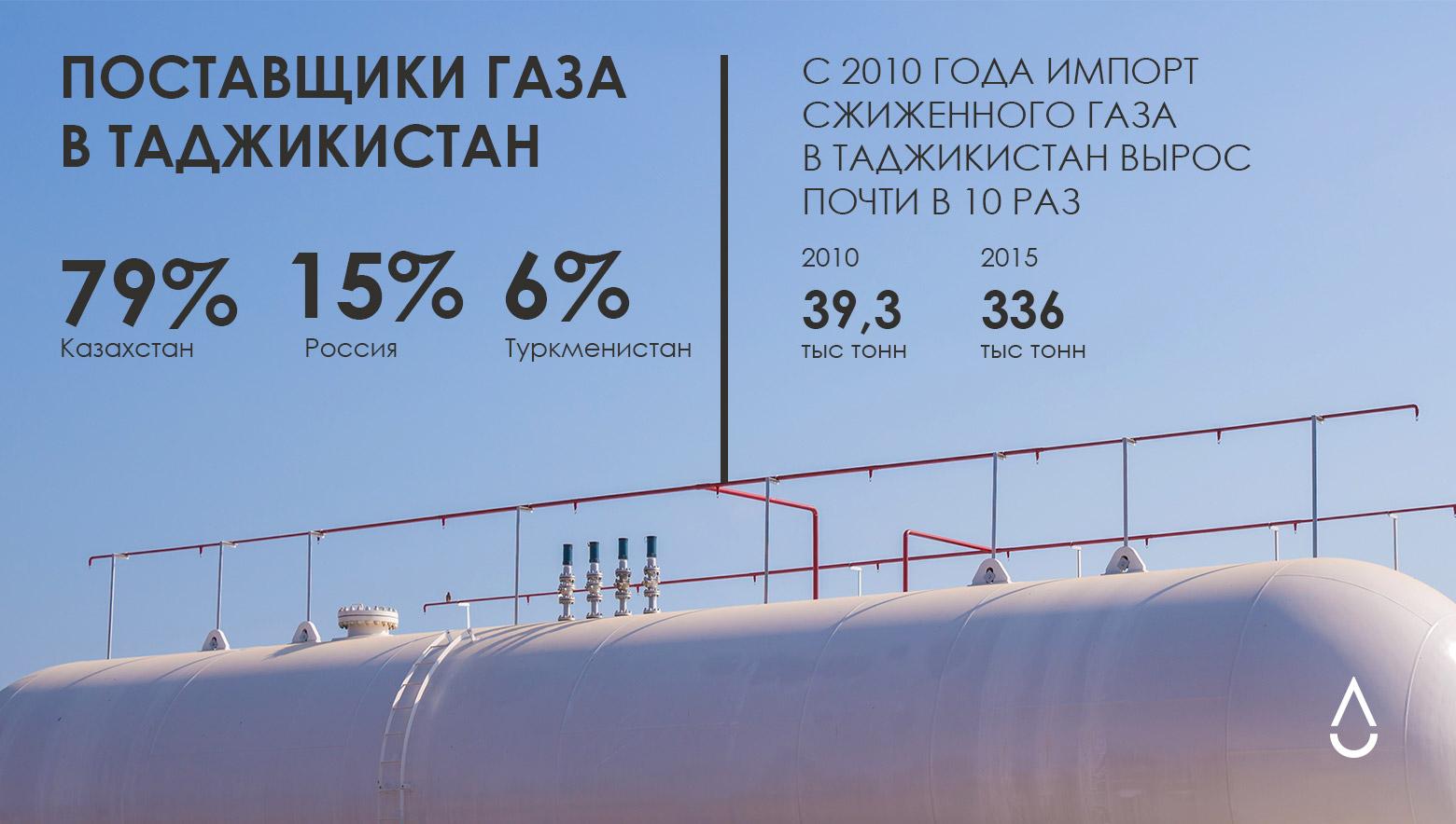 С 2010 года импорт сжиженного газа в Таджикистан вырос почти в 10 раз.