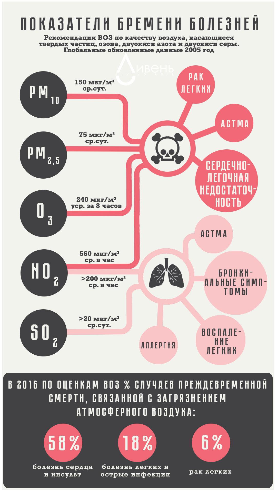 загрязнение воздуха вредные вещества Алматы