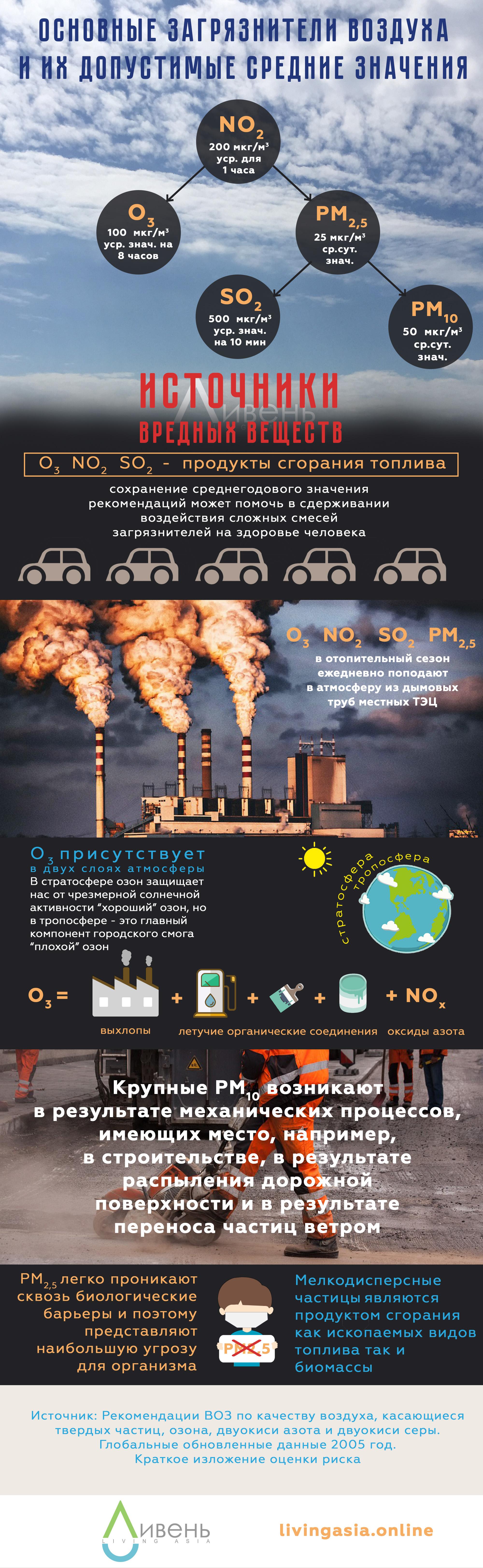 смог Алматы источники вредных веществ наш воздух
