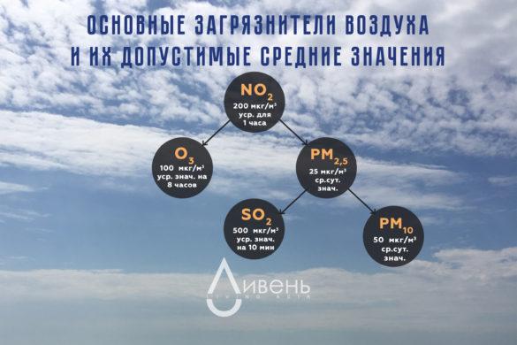 смог Алматы чем мы дышим вредные вещества в воздухе