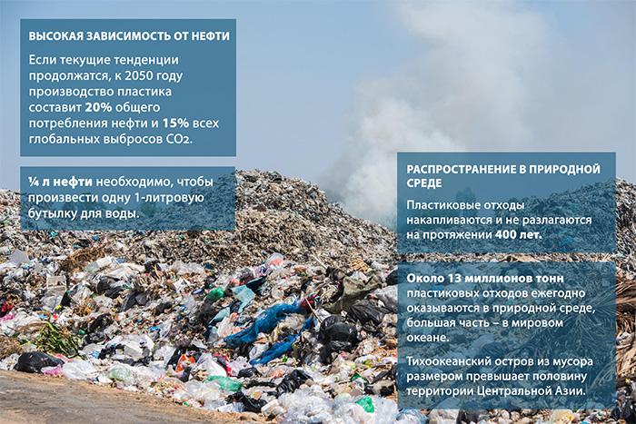 инфографика про отходы