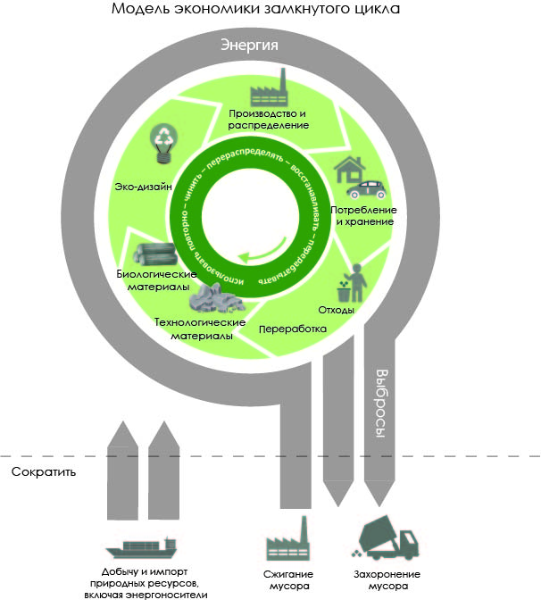 отходы, мусор, экономика