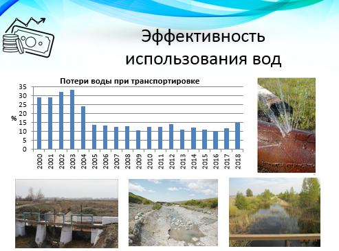 Эффективность использования вод