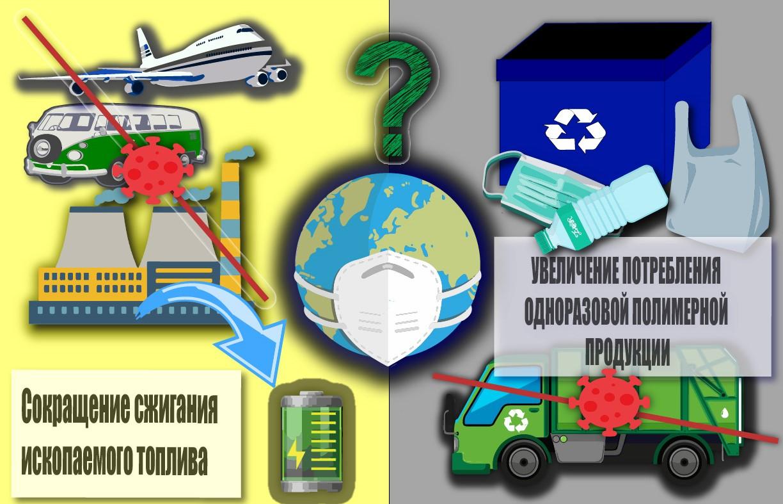 Влияние пандемии на состояние окружающей среды