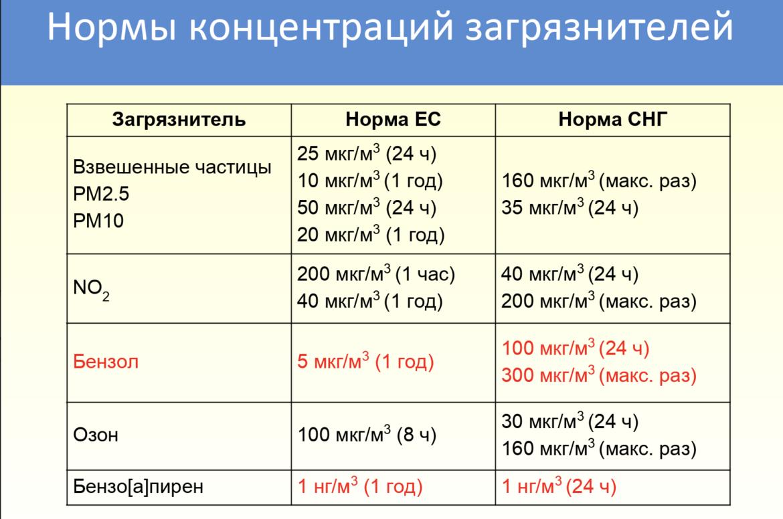 смог Алматы