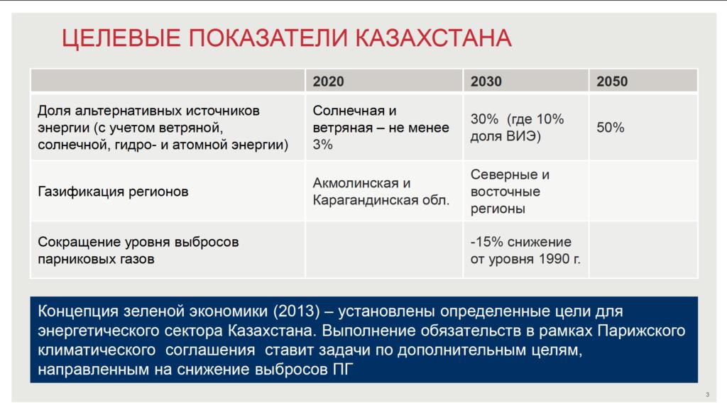 Целевые показатели Казахстана