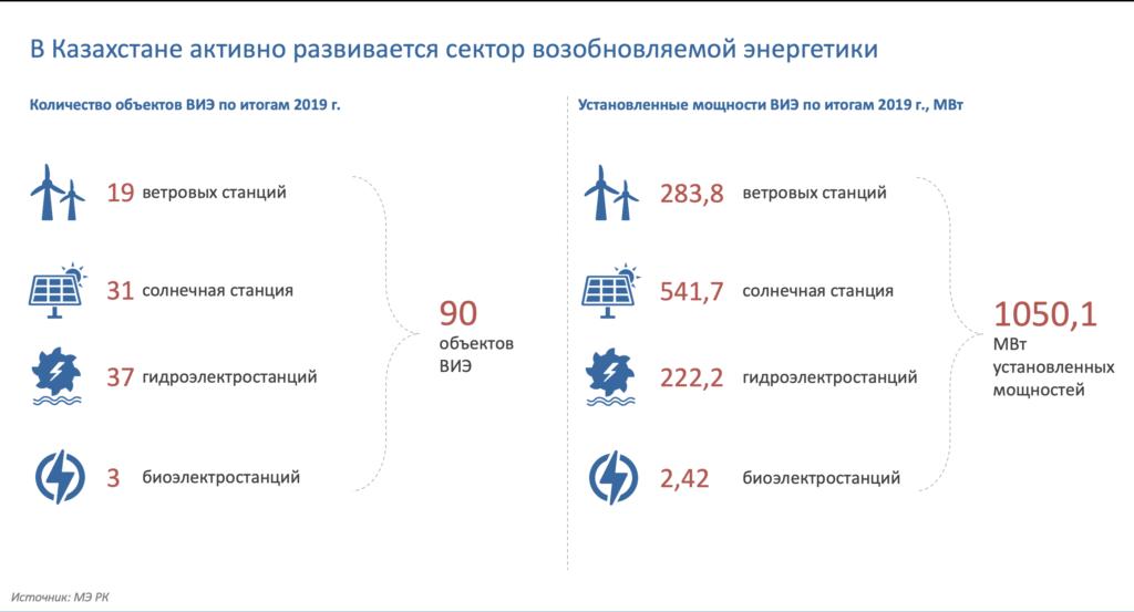 Проблемы ВИЭ в Казахстане